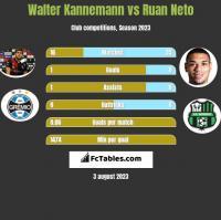 Walter Kannemann vs Ruan Neto h2h player stats