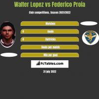 Walter Lopez vs Federico Proia h2h player stats