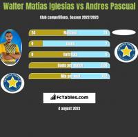 Walter Matias Iglesias vs Andres Pascual h2h player stats