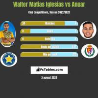 Walter Matias Iglesias vs Anuar h2h player stats