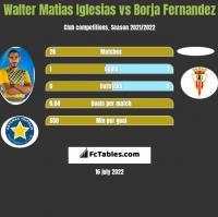 Walter Matias Iglesias vs Borja Fernandez h2h player stats