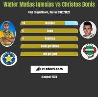 Walter Matias Iglesias vs Christos Donis h2h player stats