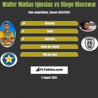 Walter Matias Iglesias vs Diego Biseswar h2h player stats
