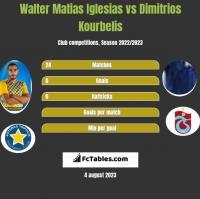 Walter Matias Iglesias vs Dimitrios Kourbelis h2h player stats