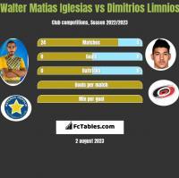 Walter Matias Iglesias vs Dimitrios Limnios h2h player stats