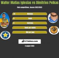 Walter Matias Iglesias vs Dimitrios Pelkas h2h player stats