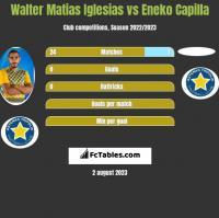 Walter Matias Iglesias vs Eneko Capilla h2h player stats