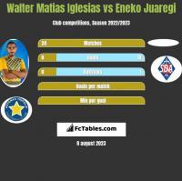 Walter Matias Iglesias vs Eneko Juaregi h2h player stats