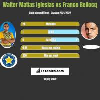 Walter Matias Iglesias vs Franco Bellocq h2h player stats