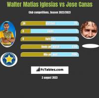 Walter Matias Iglesias vs Jose Canas h2h player stats