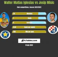 Walter Matias Iglesias vs Josip Misic h2h player stats