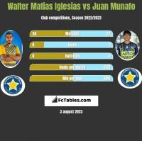 Walter Matias Iglesias vs Juan Munafo h2h player stats