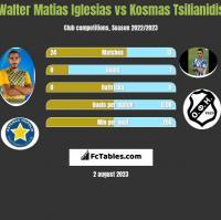 Walter Matias Iglesias vs Kosmas Tsilianidis h2h player stats