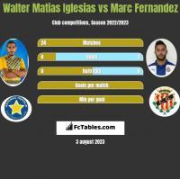 Walter Matias Iglesias vs Marc Fernandez h2h player stats