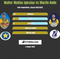 Walter Matias Iglesias vs Martin Rolle h2h player stats