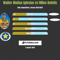 Walter Matias Iglesias vs Milos Deletic h2h player stats
