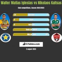 Walter Matias Iglesias vs Nikolaos Kaltsas h2h player stats