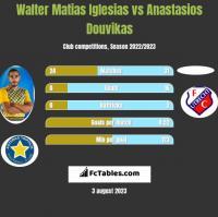 Walter Matias Iglesias vs Anastasios Douvikas h2h player stats