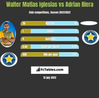 Walter Matias Iglesias vs Adrian Riera h2h player stats