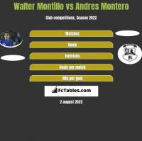 Walter Montillo vs Andres Montero h2h player stats