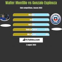 Walter Montillo vs Gonzalo Espinoza h2h player stats