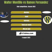 Walter Montillo vs Ramon Fernandez h2h player stats