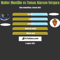 Walter Montillo vs Tomas Alarcon Vergara h2h player stats