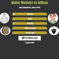 Walter Montoya vs Adilson h2h player stats