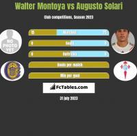 Walter Montoya vs Augusto Solari h2h player stats