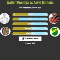 Walter Montoya vs David Barbona h2h player stats