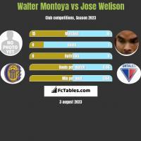 Walter Montoya vs Jose Welison h2h player stats