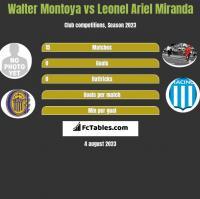 Walter Montoya vs Leonel Ariel Miranda h2h player stats