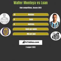 Walter Montoya vs Luan h2h player stats