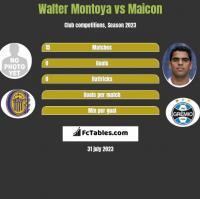Walter Montoya vs Maicon h2h player stats