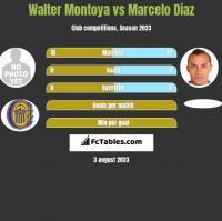 Walter Montoya vs Marcelo Diaz h2h player stats