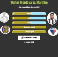 Walter Montoya vs Marinho h2h player stats