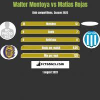 Walter Montoya vs Matias Rojas h2h player stats