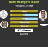 Walter Montoya vs Romulo h2h player stats