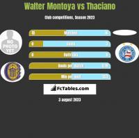 Walter Montoya vs Thaciano h2h player stats