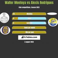 Walter Montoya vs Alexis Rodrigues h2h player stats