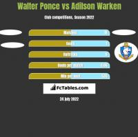 Walter Ponce vs Adilson Warken h2h player stats