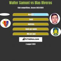 Walter Samuel vs Blas Riveros h2h player stats
