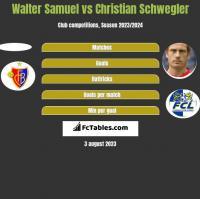 Walter Samuel vs Christian Schwegler h2h player stats