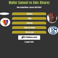 Walter Samuel vs Eder Alvarez h2h player stats