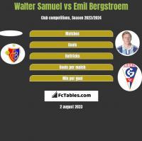 Walter Samuel vs Emil Bergstroem h2h player stats