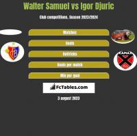 Walter Samuel vs Igor Djuric h2h player stats
