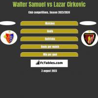 Walter Samuel vs Lazar Cirkovic h2h player stats