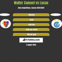 Walter Samuel vs Lucas h2h player stats