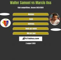 Walter Samuel vs Marcis Oss h2h player stats