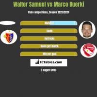 Walter Samuel vs Marco Buerki h2h player stats